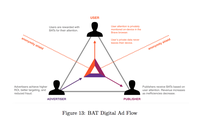 bat digital ad flow diagram