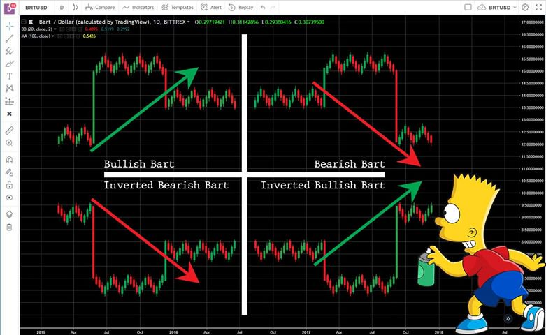 bart chart bullish bearish