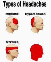 types of headaches meme template